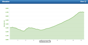 Altitude Profile - Mawenzi Camp to Kibo Hut