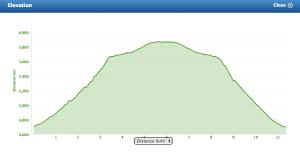Altitude Profile - Kibo - Uhuru - Kibo